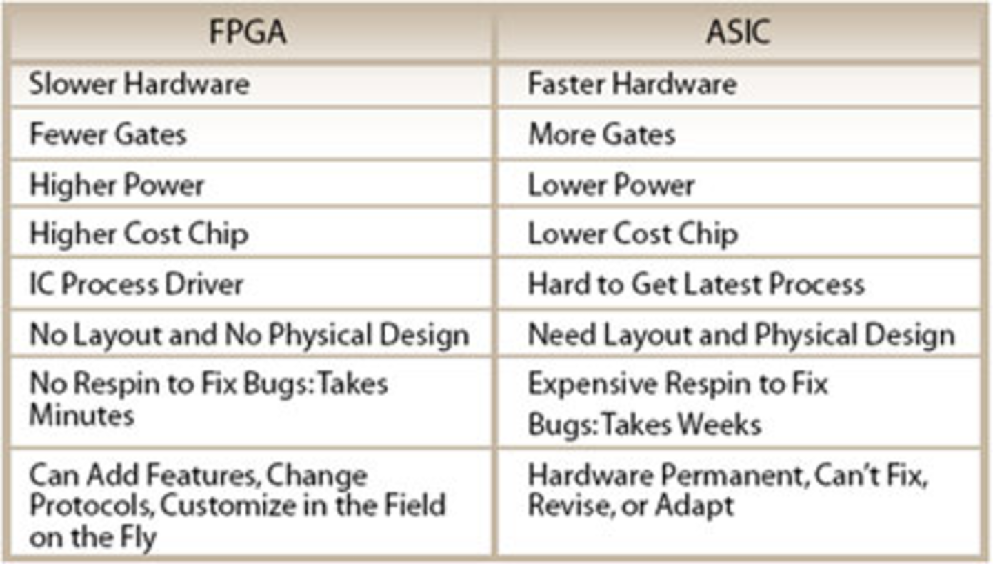 Drilling Down Into Fpgas Evaluation Engineering