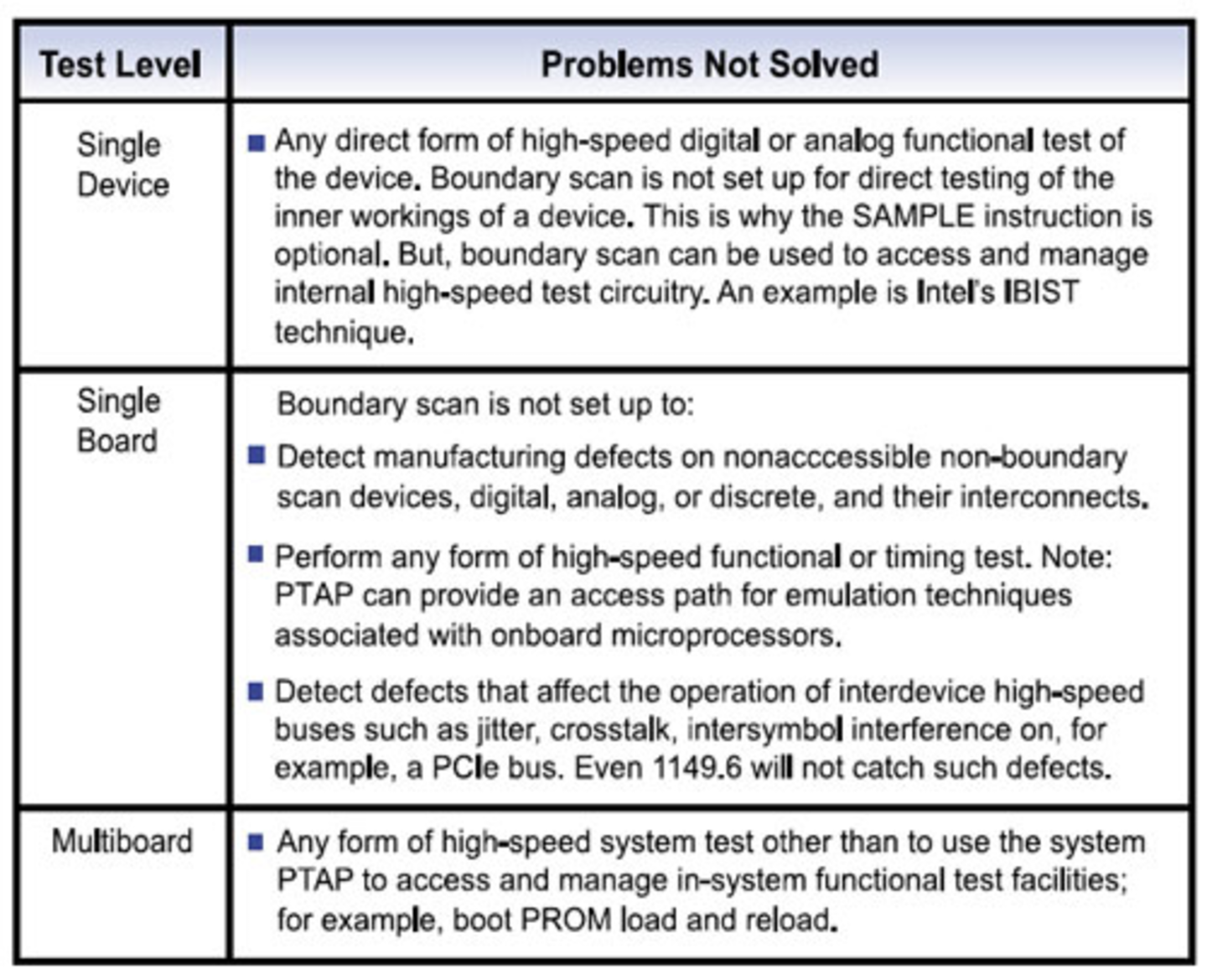 What Problems Can Boundary Scan Solve Evaluation Engineering